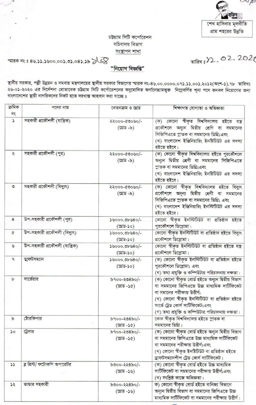 Chattogram City Corporation Job Circular 2020